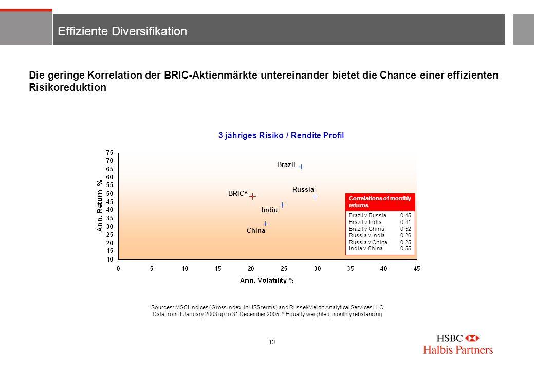 13 Effiziente Diversifikation Die geringe Korrelation der BRIC-Aktienmärkte untereinander bietet die Chance einer effizienten Risikoreduktion Brazil v
