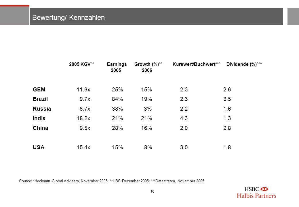 16 Bewertung/ Kennzahlen 2005 KGV** Earnings Growth (%)**Kurswert/Buchwert*** Dividende (%)*** 2005 2006 GEM11.6x25% 15%2.32.6 Brazil9.7x84% 19%2.33.5