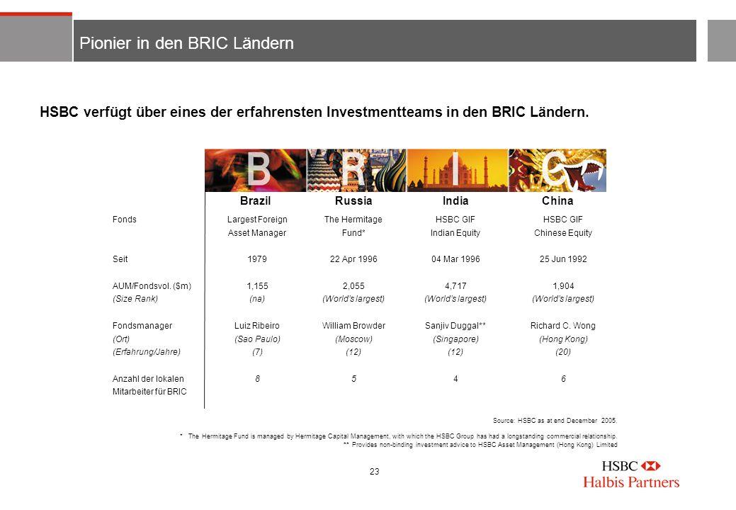 23 Pionier in den BRIC Ländern Fonds Seit AUM/Fondsvol. ($m) (Size Rank) Fondsmanager (Ort) (Erfahrung/Jahre) Anzahl der lokalen Mitarbeiter für BRIC