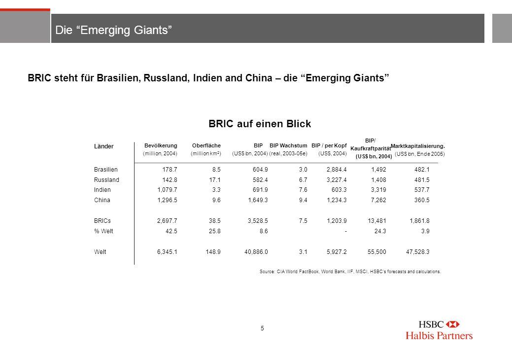 5 Die Emerging Giants BRIC steht für Brasilien, Russland, Indien and China – die Emerging Giants BRIC auf einen Blick Länder Brasilien Russland Indien