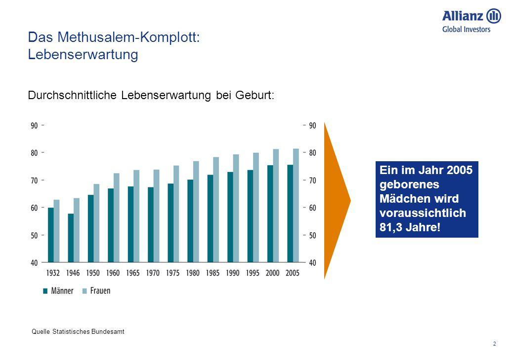 2 Das Methusalem-Komplott: Lebenserwartung Durchschnittliche Lebenserwartung bei Geburt: Quelle Statistisches Bundesamt Ein im Jahr 2005 geborenes Mädchen wird voraussichtlich 81,3 Jahre!