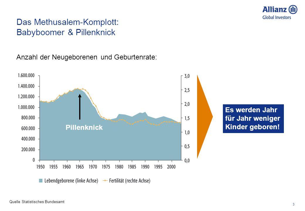 3 Das Methusalem-Komplott: Babyboomer & Pillenknick Quelle Statistisches Bundesamt Anzahl der Neugeborenen und Geburtenrate: Es werden Jahr für Jahr w