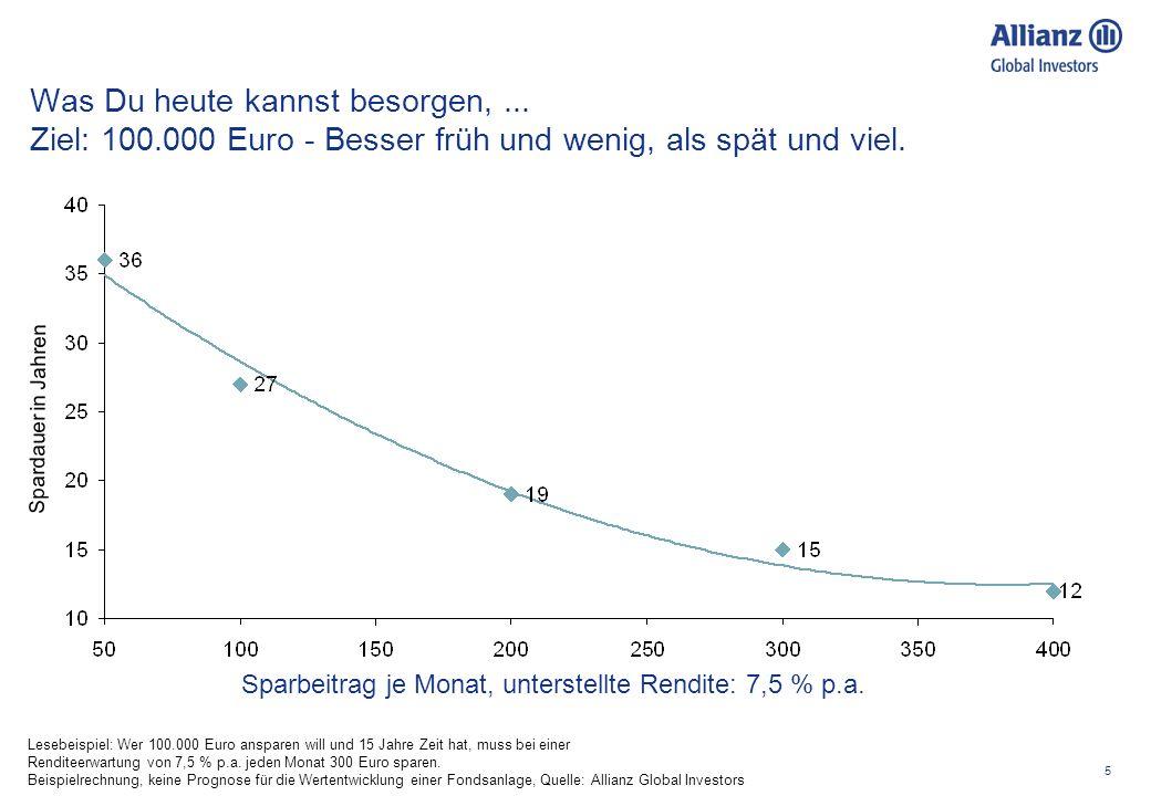 5 Was Du heute kannst besorgen,... Ziel: 100.000 Euro - Besser früh und wenig, als spät und viel. Sparbeitrag je Monat, unterstellte Rendite: 7,5 % p.