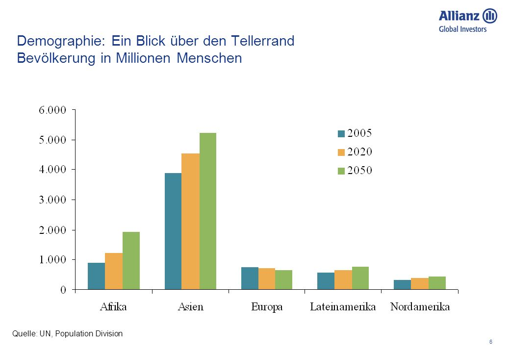 6 Demographie: Ein Blick über den Tellerrand Bevölkerung in Millionen Menschen Quelle: UN, Population Division