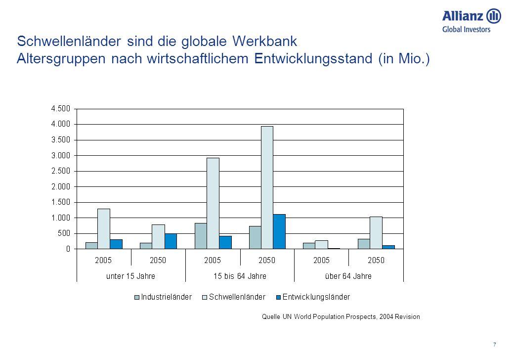 7 Schwellenländer sind die globale Werkbank Altersgruppen nach wirtschaftlichem Entwicklungsstand (in Mio.) Quelle UN World Population Prospects, 2004 Revision