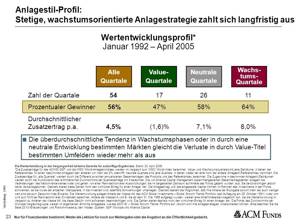 Vorstellung: GWS 22 Nur für Finanzberater bestimmt. Weder als Lektüre für noch zur Weitergabe oder als Angebot an die Öffentlichkeit gedacht. ACM GI -