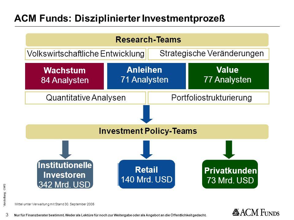 Vorstellung: GWS 2 Nur für Finanzberater bestimmt. Weder als Lektüre für noch zur Weitergabe oder als Angebot an die Öffentlichkeit gedacht. Ausschlie