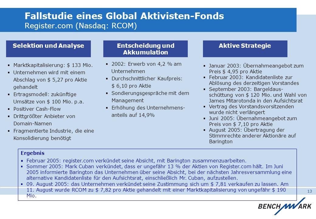 13 Marktkapitalisierung: $ 133 Mio. Unternehmen wird mit einem Abschlag von $ 5,27 pro Aktie gehandelt Ertragsmodell: zukünftige Umsätze von $ 100 Mio