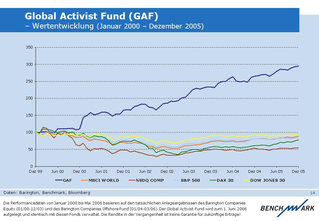 14 Global Activist Fund (GAF) – Wertentwicklung (Januar 2000 – Dezember 2005) Die Performancedaten von Januar 2000 bis Mai 2006 basieren auf den tatsä