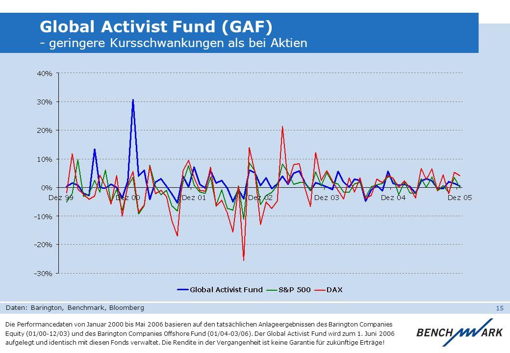 15 Global Activist Fund (GAF) - geringere Kursschwankungen als bei Aktien Die Performancedaten von Januar 2000 bis Mai 2006 basieren auf den tatsächli