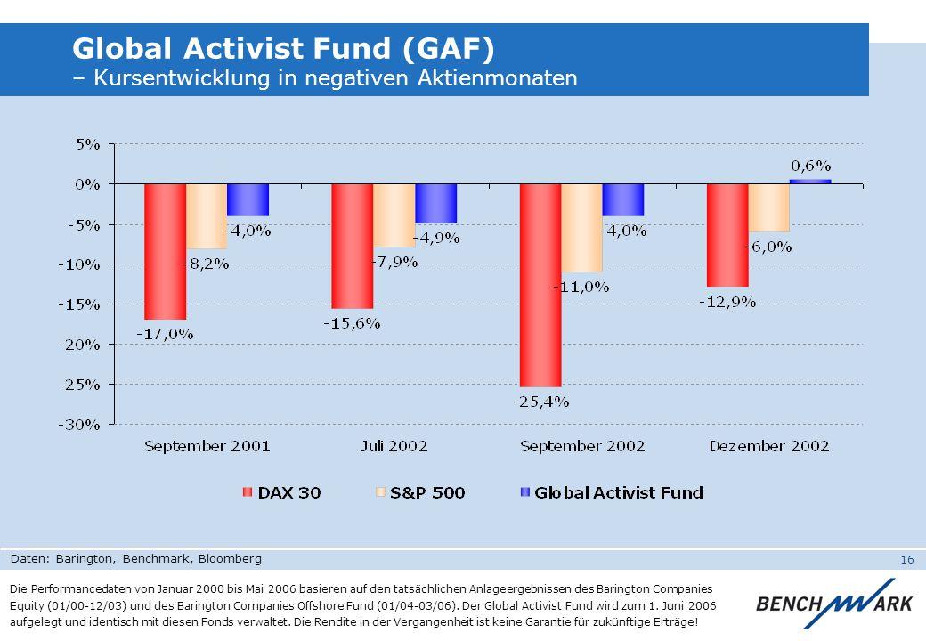 16 Global Activist Fund (GAF) – Kursentwicklung in negativen Aktienmonaten Die Performancedaten von Januar 2000 bis Mai 2006 basieren auf den tatsächl