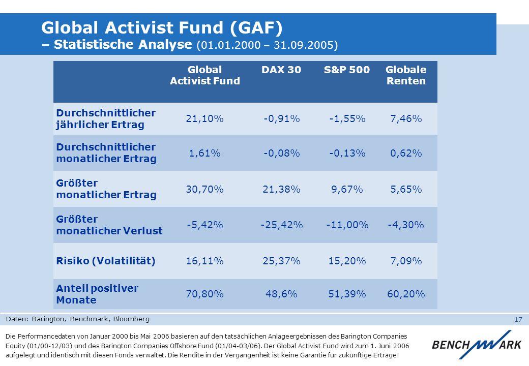 17 Global Activist Fund (GAF) – Statistische Analyse (01.01.2000 – 31.09.2005) Global Activist Fund DAX 30S&P 500Globale Renten Durchschnittlicher jäh
