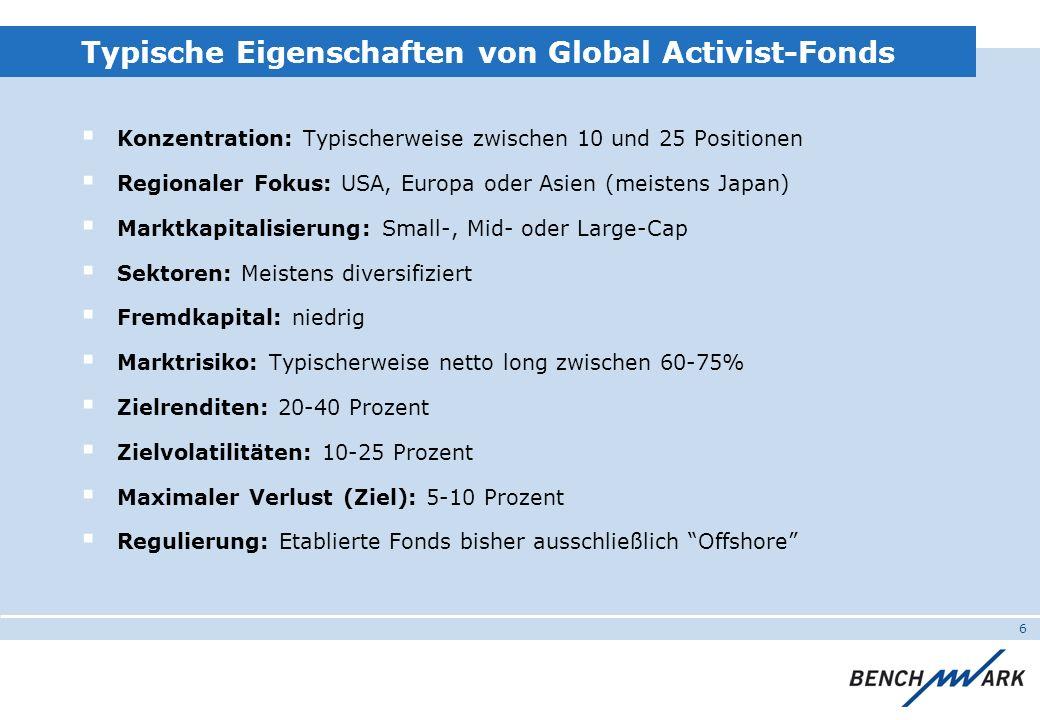 6 Typische Eigenschaften von Global Activist-Fonds Konzentration: Typischerweise zwischen 10 und 25 Positionen Regionaler Fokus: USA, Europa oder Asie
