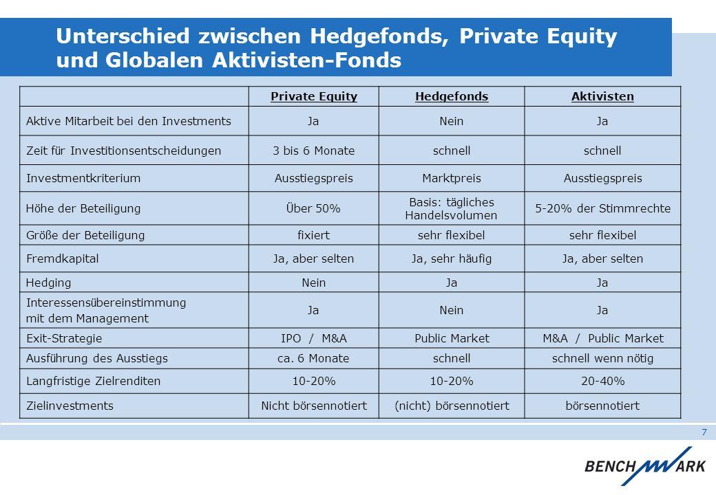 7 Unterschied zwischen Hedgefonds, Private Equity und Globalen Aktivisten-Fonds Private EquityHedgefondsAktivisten Aktive Mitarbeit bei den Investment