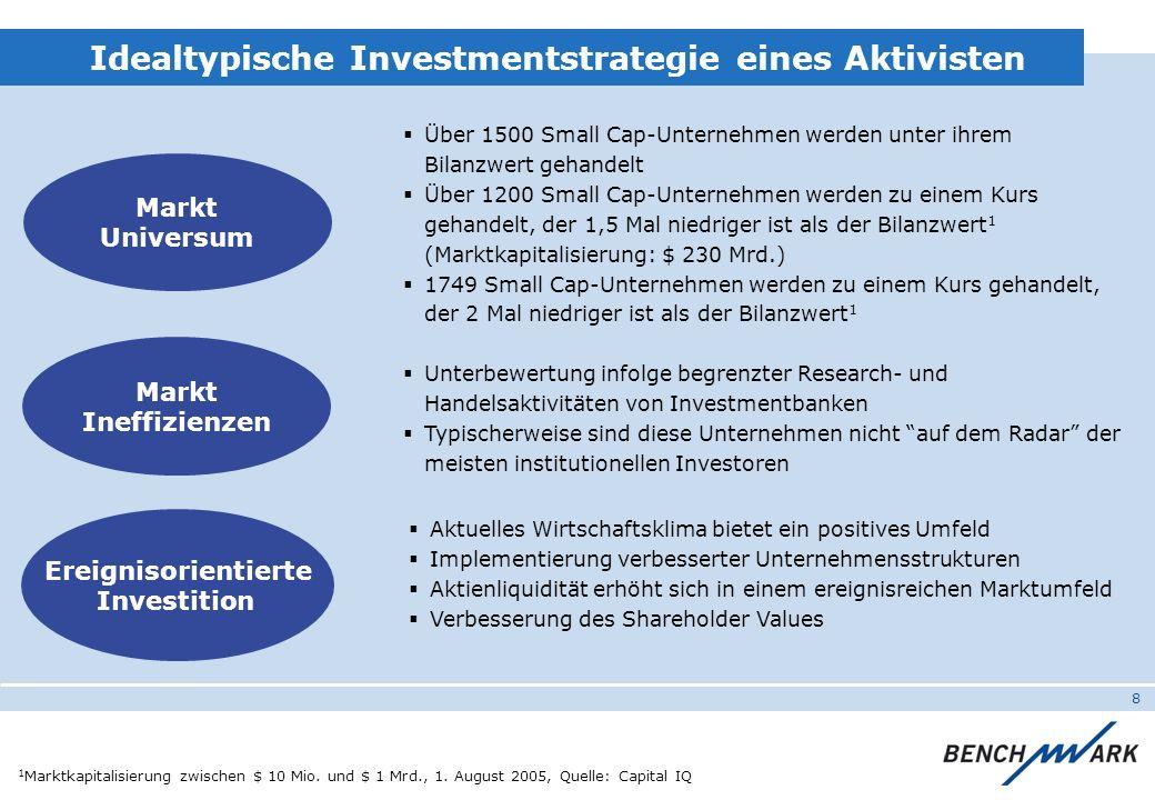 8 Markt Universum Markt Ineffizienzen Über 1500 Small Cap-Unternehmen werden unter ihrem Bilanzwert gehandelt Über 1200 Small Cap-Unternehmen werden z