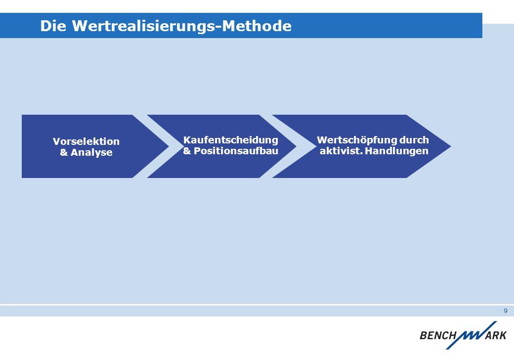 9 Vorselektion & Analyse Wertschöpfung durch aktivist. Handlungen Kaufentscheidung & Positionsaufbau Die Wertrealisierungs-Methode