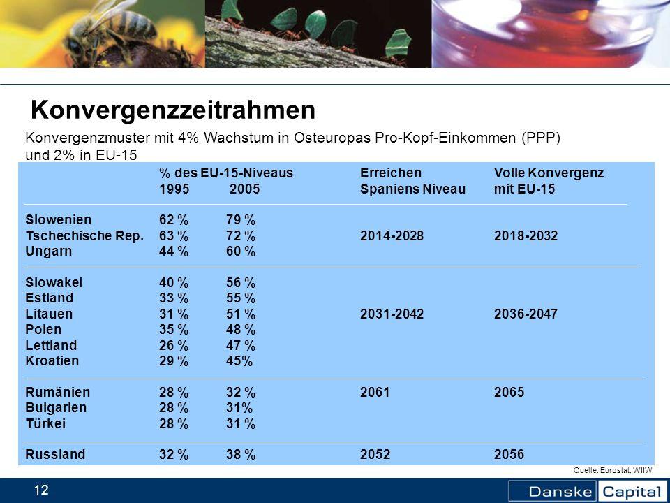 12 % des EU-15-Niveaus Erreichen Volle Konvergenz 1995 2005 Spaniens Niveau mit EU-15 Slowenien62 %79 % Tschechische Rep.63 %72 %2014-20282018-2032 Un