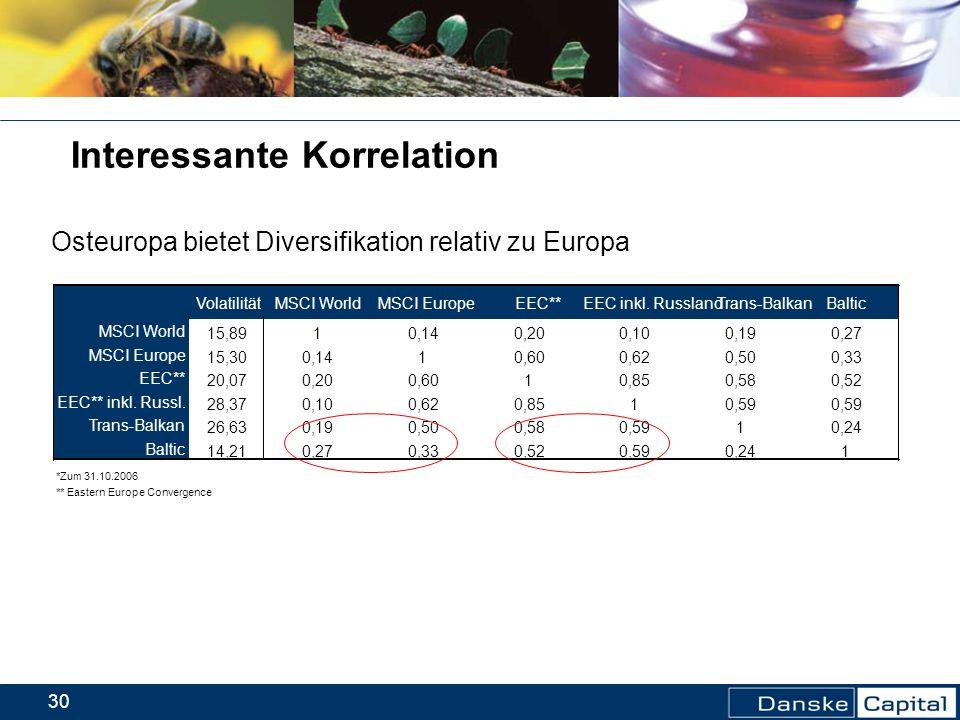 30 VolatilitätMSCI WorldMSCI EuropeEEC**EEC inkl. RusslandTrans-BalkanBaltic MSCI World 15,8910,140,200,100,190,27 MSCI Europe 15,300,1410,600,620,500
