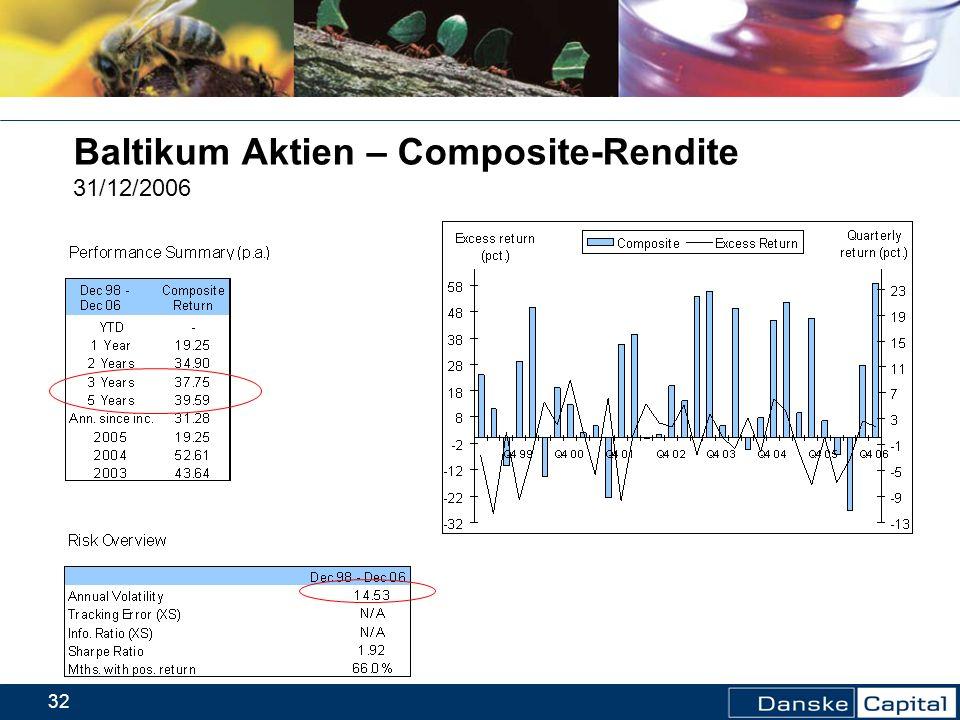 32 Baltikum Aktien – Composite-Rendite 31/12/2006