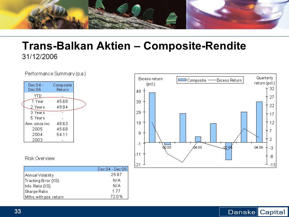 33 Trans-Balkan Aktien – Composite-Rendite 31/12/2006