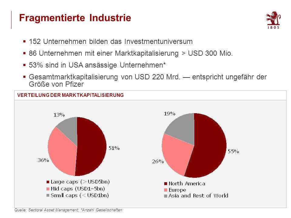 10 Fragmentierte Industrie 152 Unternehmen bilden das Investmentuniversum 86 Unternehmen mit einer Marktkapitalisierung > USD 300 Mio.