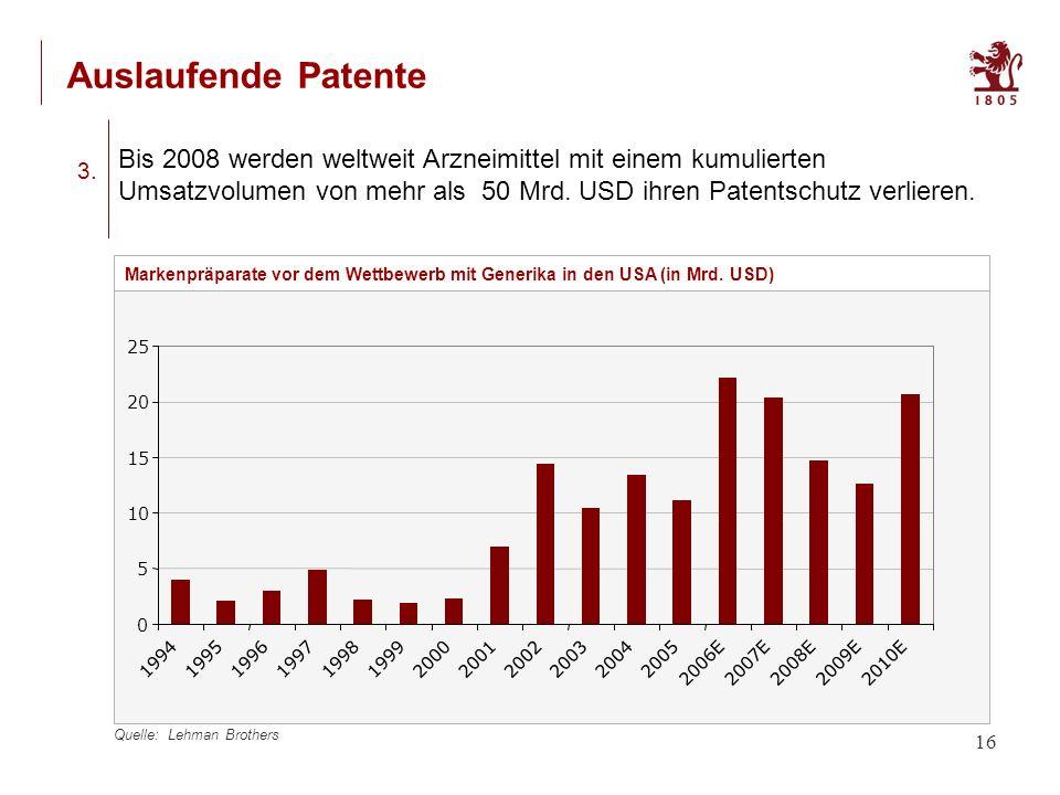 16 Auslaufende Patente Quelle: Lehman Brothers Bis 2008 werden weltweit Arzneimittel mit einem kumulierten Umsatzvolumen von mehr als 50 Mrd.