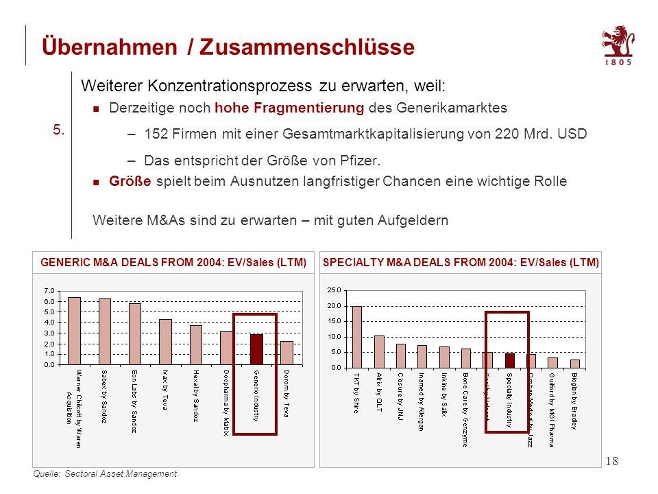 18 Übernahmen / Zusammenschlüsse Derzeitige noch hohe Fragmentierung des Generikamarktes –152 Firmen mit einer Gesamtmarktkapitalisierung von 220 Mrd.