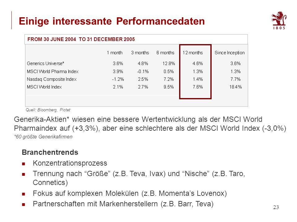 23 FROM 30 JUNE 2004 TO 31 DECEMBER 2005 Generika-Aktien* wiesen eine bessere Wertentwicklung als der MSCI World Pharmaindex auf (+3,3%), aber eine schlechtere als der MSCI World Index (-3,0%) *60 größte Generikafirmen Quell: Bloomberg, Pictet Einige interessante Performancedaten Branchentrends Konzentrationsprozess Trennung nach Größe (z.B.