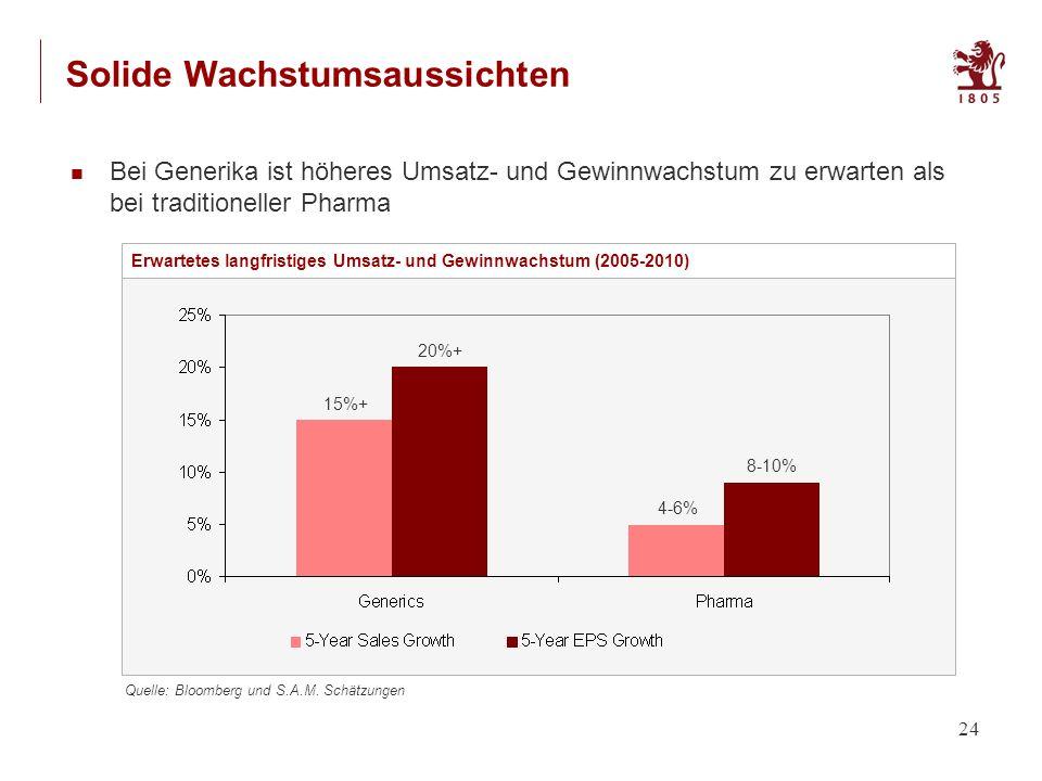 24 Solide Wachstumsaussichten Bei Generika ist höheres Umsatz- und Gewinnwachstum zu erwarten als bei traditioneller Pharma Erwartetes langfristiges Umsatz- und Gewinnwachstum (2005-2010) Quelle: Bloomberg und S.A.M.
