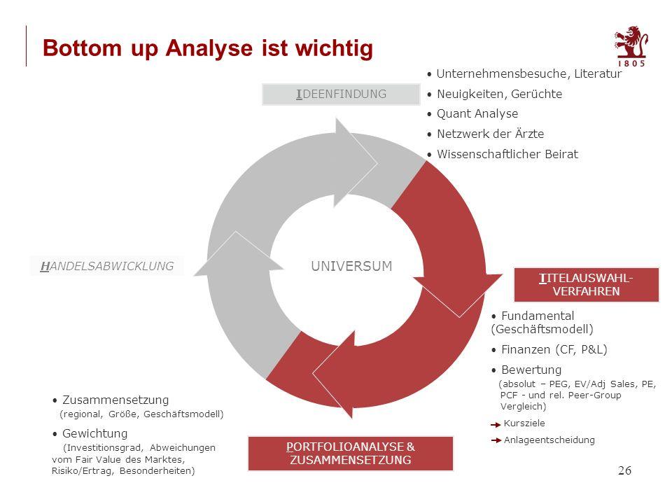 26 Bottom up Analyse ist wichtig PORTFOLIOANALYSE & ZUSAMMENSETZUNG TITELAUSWAHL- VERFAHREN IDEENFINDUNG HANDELSABWICKLUNG UNIVERSUM Unternehmensbesuche, Literatur Neuigkeiten, Gerüchte Quant Analyse Netzwerk der Ärzte Wissenschaftlicher Beirat Fundamental (Geschäftsmodell) Finanzen (CF, P&L) Bewertung (absolut – PEG, EV/Adj Sales, PE, PCF - und rel.