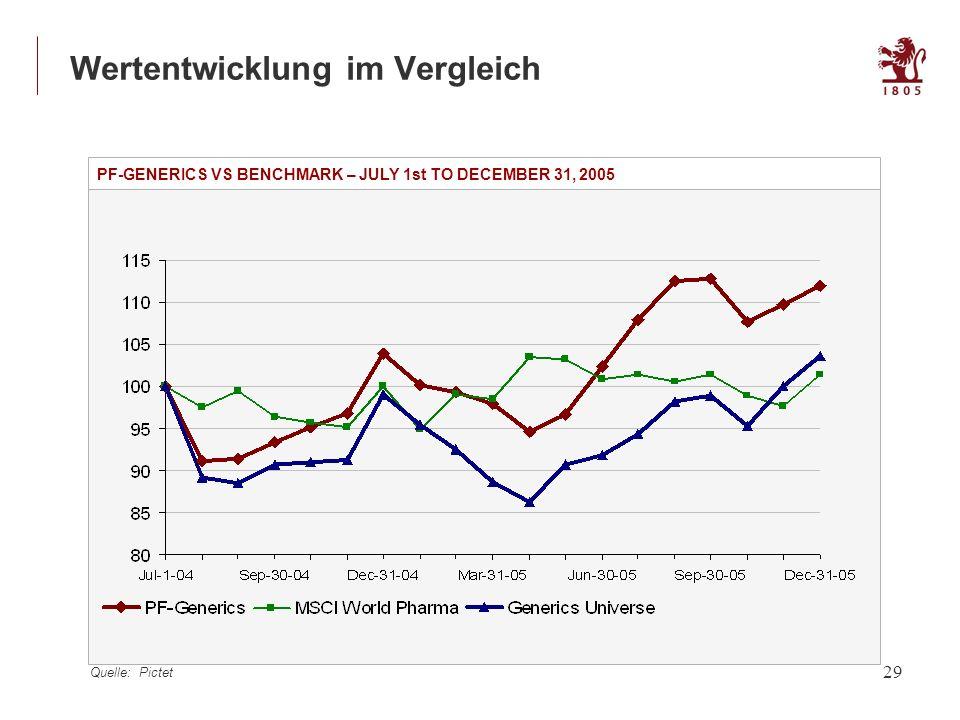 29 Wertentwicklung im Vergleich PF-GENERICS VS BENCHMARK – JULY 1st TO DECEMBER 31, 2005 Quelle: Pictet