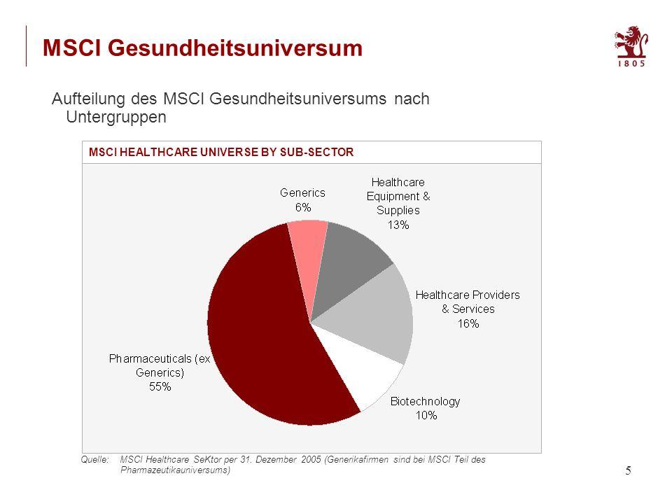 5 Aufteilung des MSCI Gesundheitsuniversums nach Untergruppen Quelle: MSCI Healthcare SeKtor per 31.