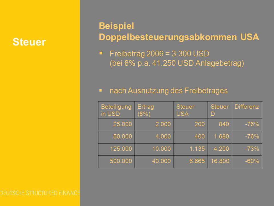 Beispiel Doppelbesteuerungsabkommen USA Freibetrag 2006 = 3.300 USD (bei 8% p.a. 41.250 USD Anlagebetrag) nach Ausnutzung des Freibetrages Steuer Bete