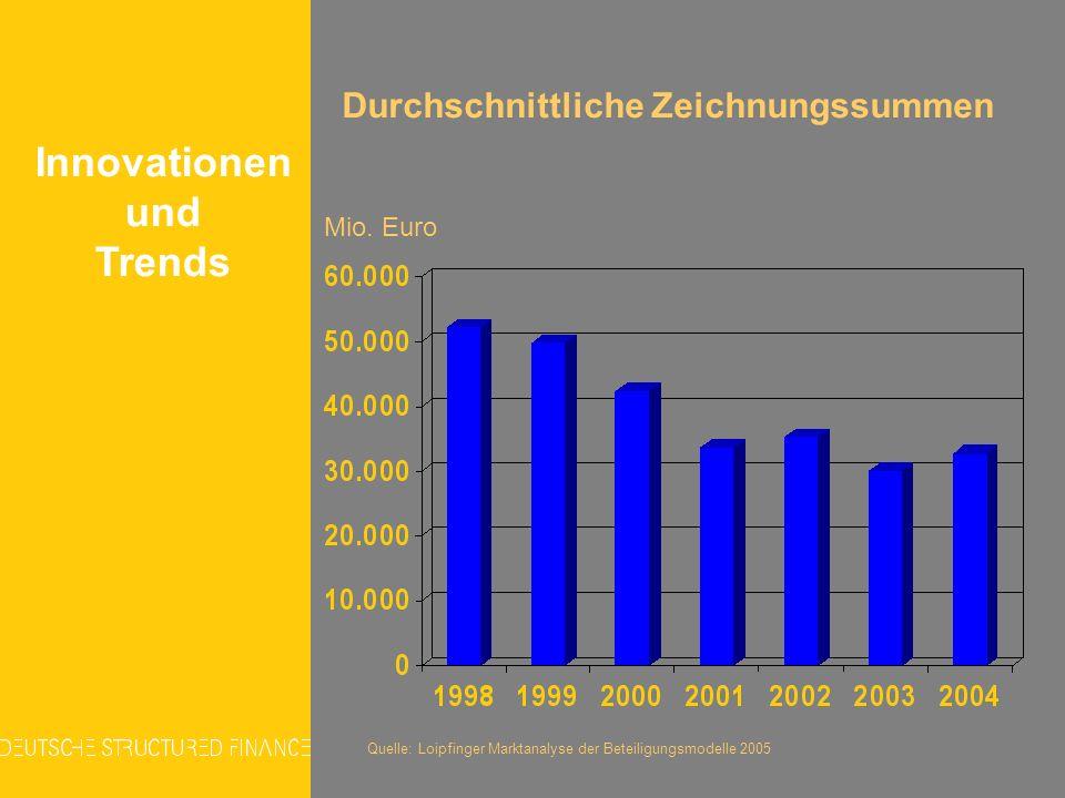 Mio. Euro Durchschnittliche Zeichnungssummen Quelle: Loipfinger Marktanalyse der Beteiligungsmodelle 2005 Innovationen und Trends