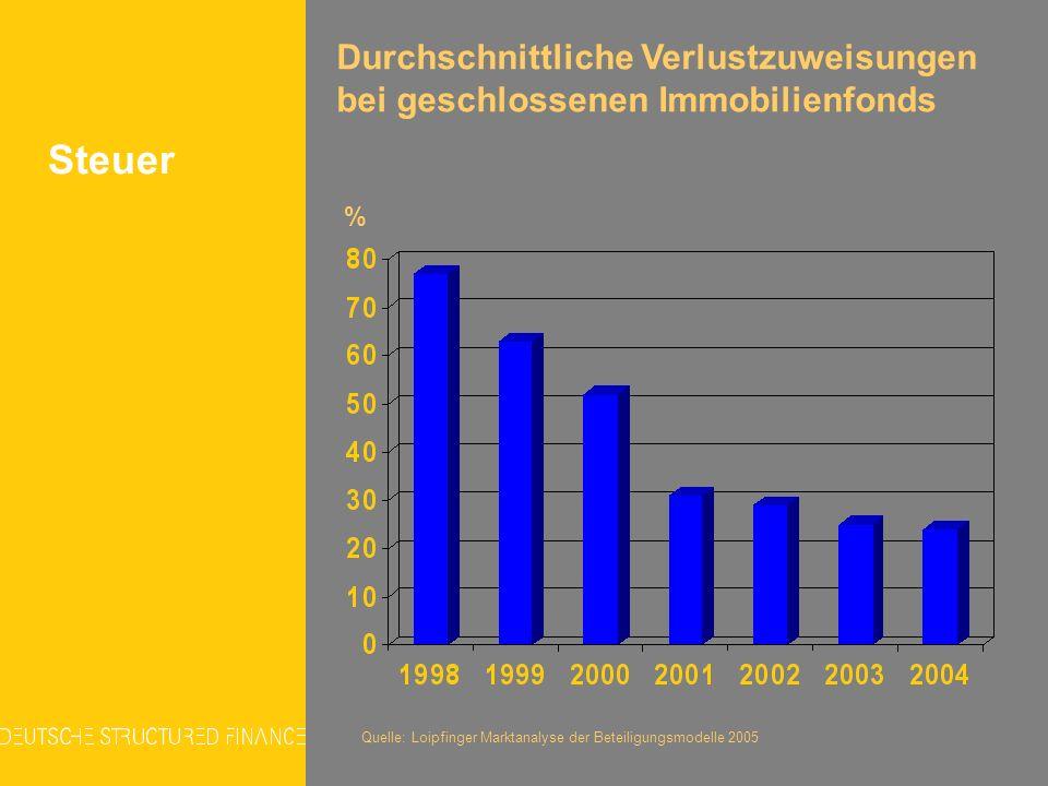 Durchschnittliche Verlustzuweisungen bei geschlossenen Immobilienfonds % Quelle: Loipfinger Marktanalyse der Beteiligungsmodelle 2005