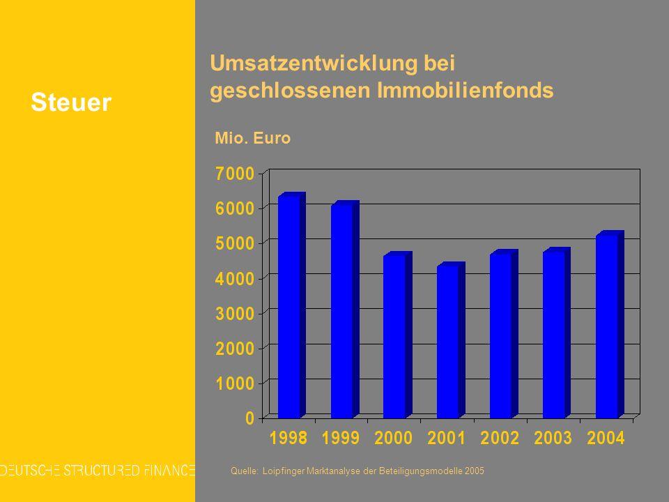 Steuer Umsatzentwicklung bei geschlossenen Immobilienfonds Mio. Euro Quelle: Loipfinger Marktanalyse der Beteiligungsmodelle 2005