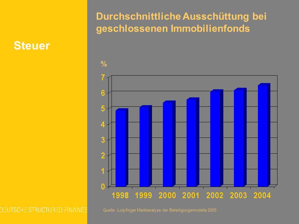Steuer % Durchschnittliche Ausschüttung bei geschlossenen Immobilienfonds Quelle: Loipfinger Marktanalyse der Beteiligungsmodelle 2005