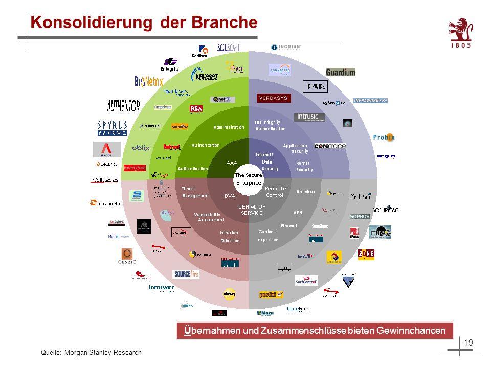 19 Konsolidierung der Branche Quelle: Morgan Stanley Research Übernahmen und Zusammenschlüsse bieten Gewinnchancen