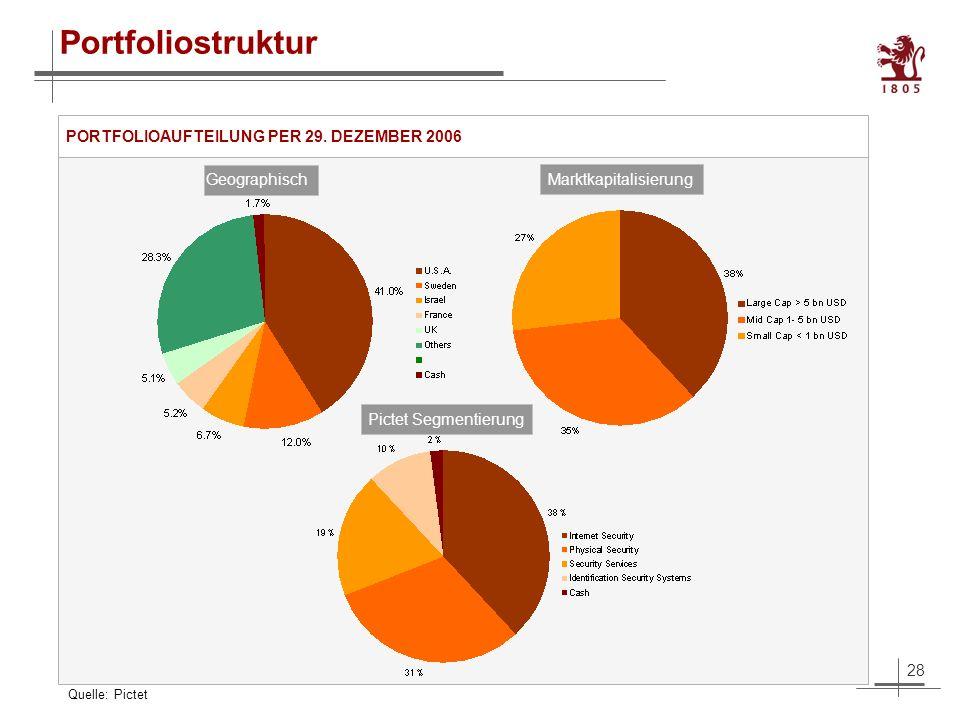28 Portfoliostruktur Geographisch Marktkapitalisierung Pictet Segmentierung PORTFOLIOAUFTEILUNG PER 29.
