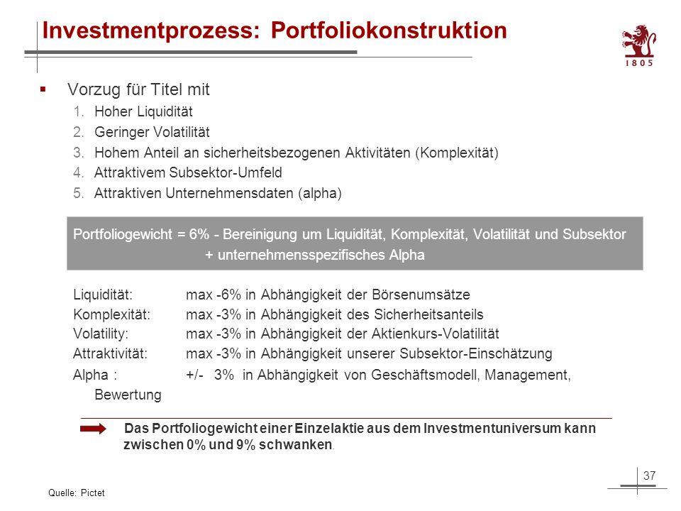 37 Investmentprozess: Portfoliokonstruktion Vorzug für Titel mit 1.Hoher Liquidität 2.Geringer Volatilität 3.Hohem Anteil an sicherheitsbezogenen Aktivitäten (Komplexität) 4.Attraktivem Subsektor-Umfeld 5.Attraktiven Unternehmensdaten (alpha) Portfoliogewicht = 6% - Bereinigung um Liquidität, Komplexität, Volatilität und Subsektor + unternehmensspezifisches Alpha Liquidität:max -6% in Abhängigkeit der Börsenumsätze Komplexität:max -3% in Abhängigkeit des Sicherheitsanteils Volatility:max -3% in Abhängigkeit der Aktienkurs-Volatilität Attraktivität:max -3% in Abhängigkeit unserer Subsektor-Einschätzung Alpha :+/- 3% in Abhängigkeit von Geschäftsmodell, Management, Bewertung Quelle: Pictet Das Portfoliogewicht einer Einzelaktie aus dem Investmentuniversum kann zwischen 0% und 9% schwanken.