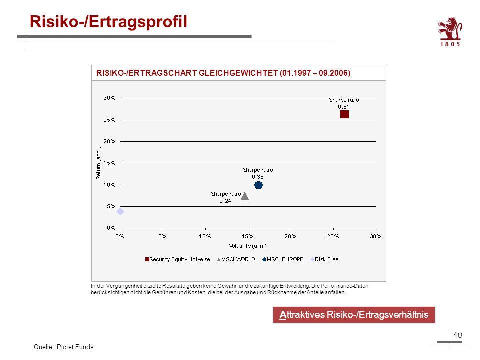 40 Risiko-/Ertragsprofil RISIKO-/ERTRAGSCHART GLEICHGEWICHTET (01.1997 – 09.2006) Quelle: Pictet Funds Attraktives Risiko-/Ertragsverhältnis In der Vergangenheit erzielte Resultate geben keine Gewähr für die zukünftige Entwicklung.