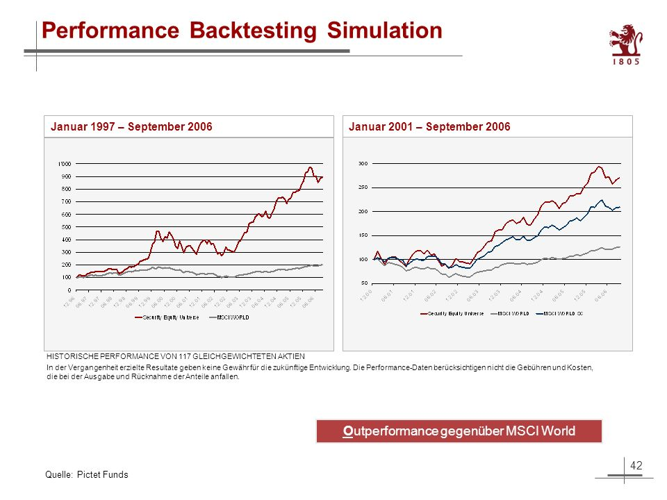 42 Performance Backtesting Simulation Januar 1997 – September 2006 Januar 2001 – September 2006 HISTORISCHE PERFORMANCE VON 117 GLEICHGEWICHTETEN AKTIEN Quelle: Pictet Funds In der Vergangenheit erzielte Resultate geben keine Gewähr für die zukünftige Entwicklung.