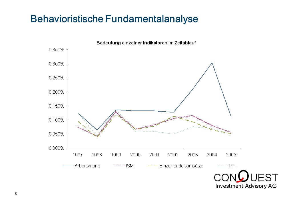 0 64 104 247 220 0 249 227 51 250 234 102 233 115 23 234 143 69 242 171 116 8 Behavioristische Fundamentalanalyse