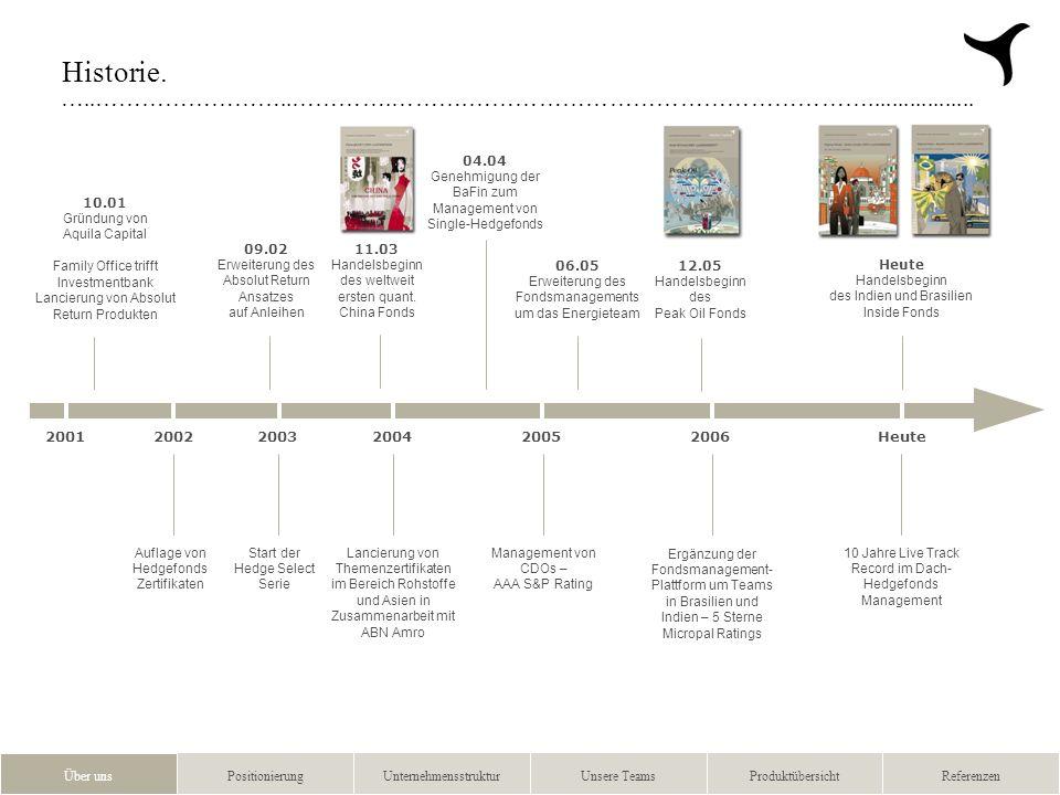 …..……………………..………….……….…………………………………………….................. 2 Historie. 2001 2002 2003 2004 2005 Heute 2006 Über unsPositionierungUnternehmensstrukturUn