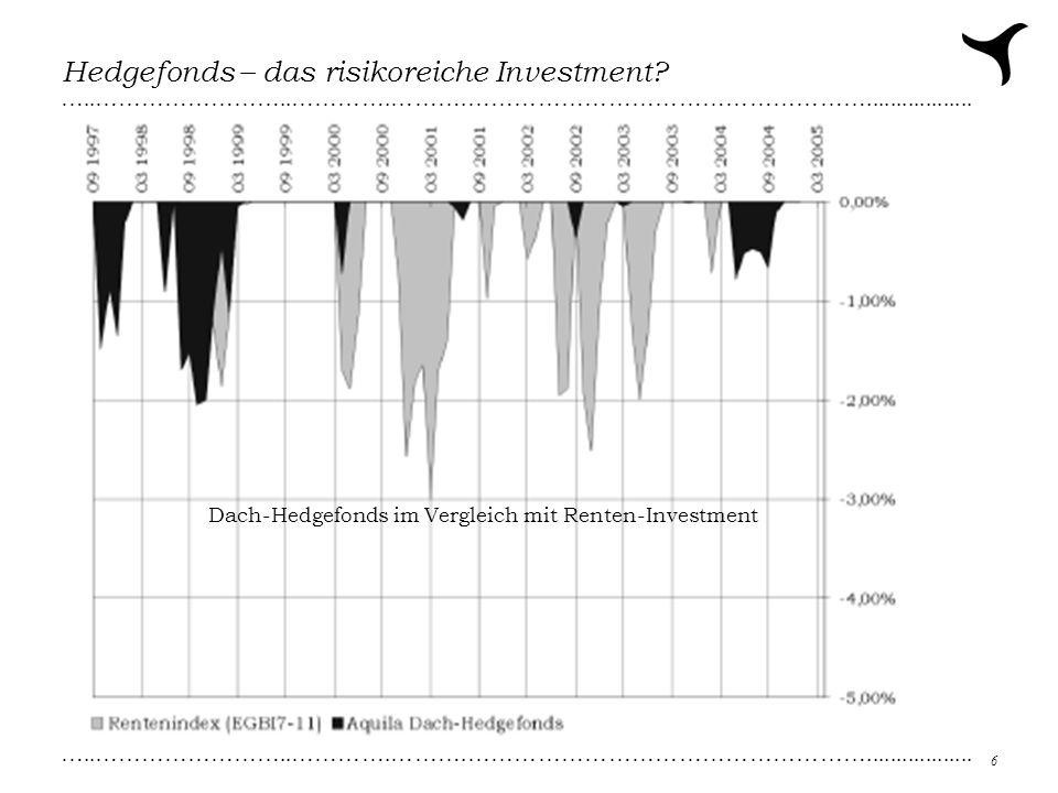 …..……………………..………….……….…………………………………………….................. 6 Hedgefonds – das risikoreiche Investment? Dach-Hedgefonds im Vergleich mit Renten-Investme