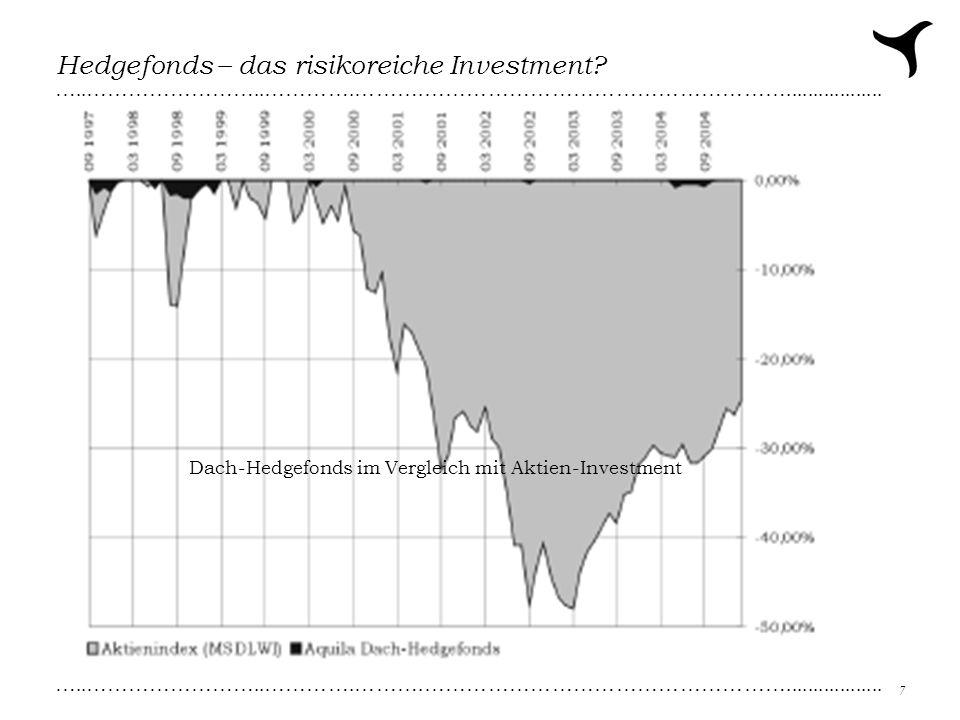 …..……………………..………….……….…………………………………………….................. 7 Hedgefonds – das risikoreiche Investment? Dach-Hedgefonds im Vergleich mit Aktien-Investme