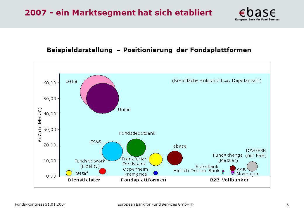 Fonds-Kongress 31.01.2007European Bank for Fund Services GmbH © 7 2011 - ein Marktsegment entwickelt sich weiter Geschäftsmodelle Investitionsbereitschaft Preispolitik Qualität
