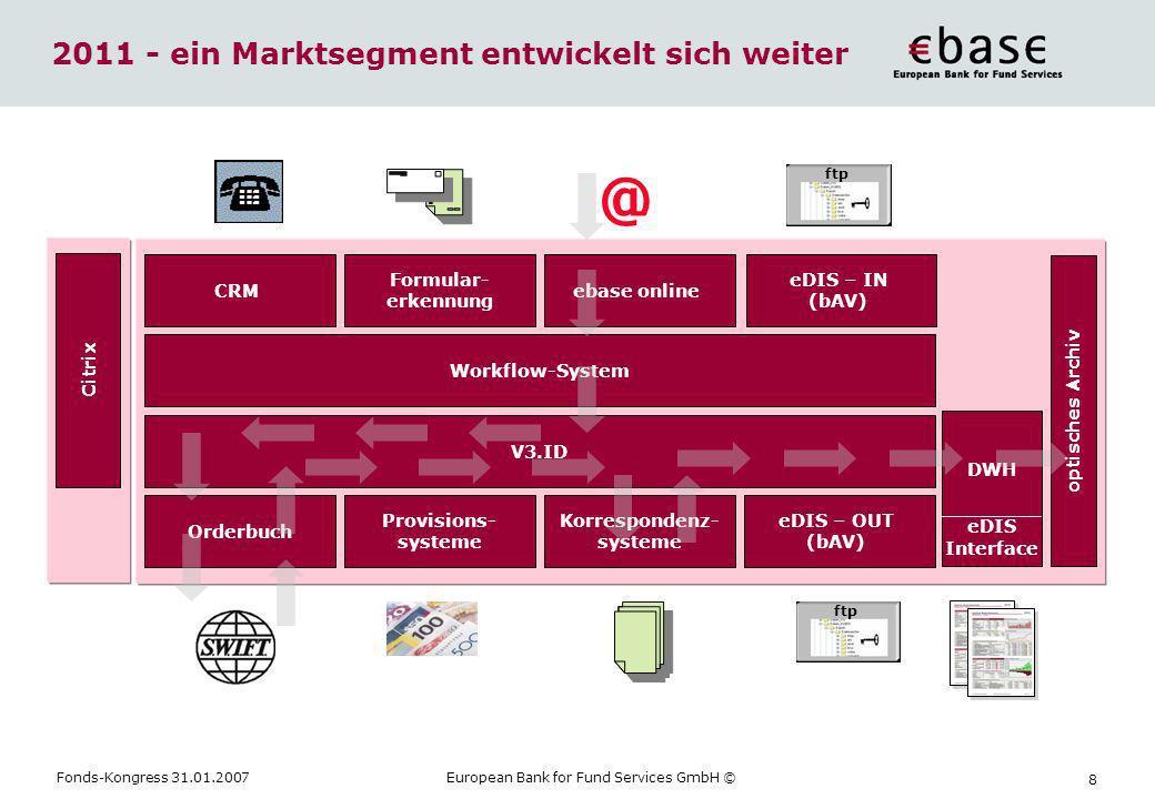 Fonds-Kongress 31.01.2007European Bank for Fund Services GmbH © 8 @ ftp Formular- erkennung ebase online eDIS – IN (bAV) Korrespondenz- systeme DWH eD