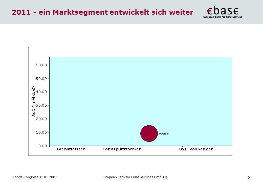 Fonds-Kongress 31.01.2007European Bank for Fund Services GmbH © 9 2011 - ein Marktsegment entwickelt sich weiter ebase