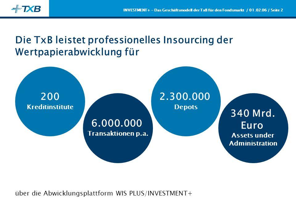 / 01.02.06 / Seite 2 INVESTMENT+ - Das Geschäftsmodell der TxB für den Fondsmarkt Die TxB leistet professionelles Insourcing der Wertpapierabwicklung